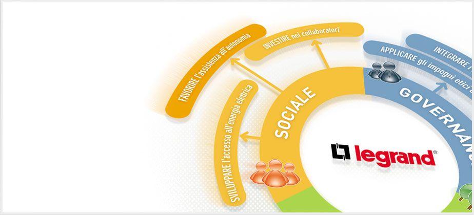 Bodegón sobre el desarrollo sostenible de bticino, social