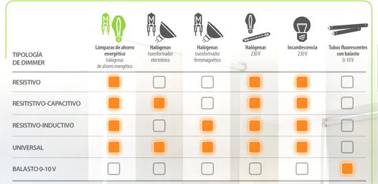 La nueva oferta completa de dimmers en mecanismos Livinglight, de BTicino